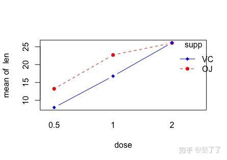 如何用R 做混合线性模型(linear mixed model) 的简单效应分析