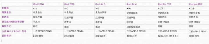 iPad air3现在买划算吗?