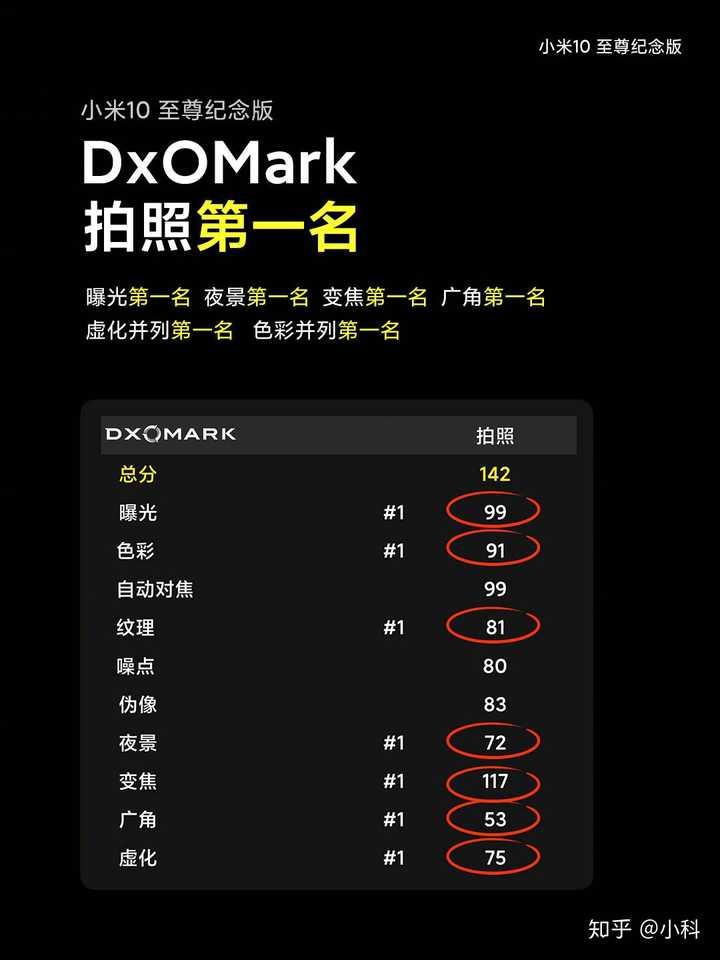 如何看待小米 10 至尊纪念版 DXOMARK 拍照得分 130 超越华为获第一?