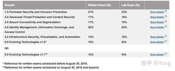 CCIE Security学习笔记1 - 知乎