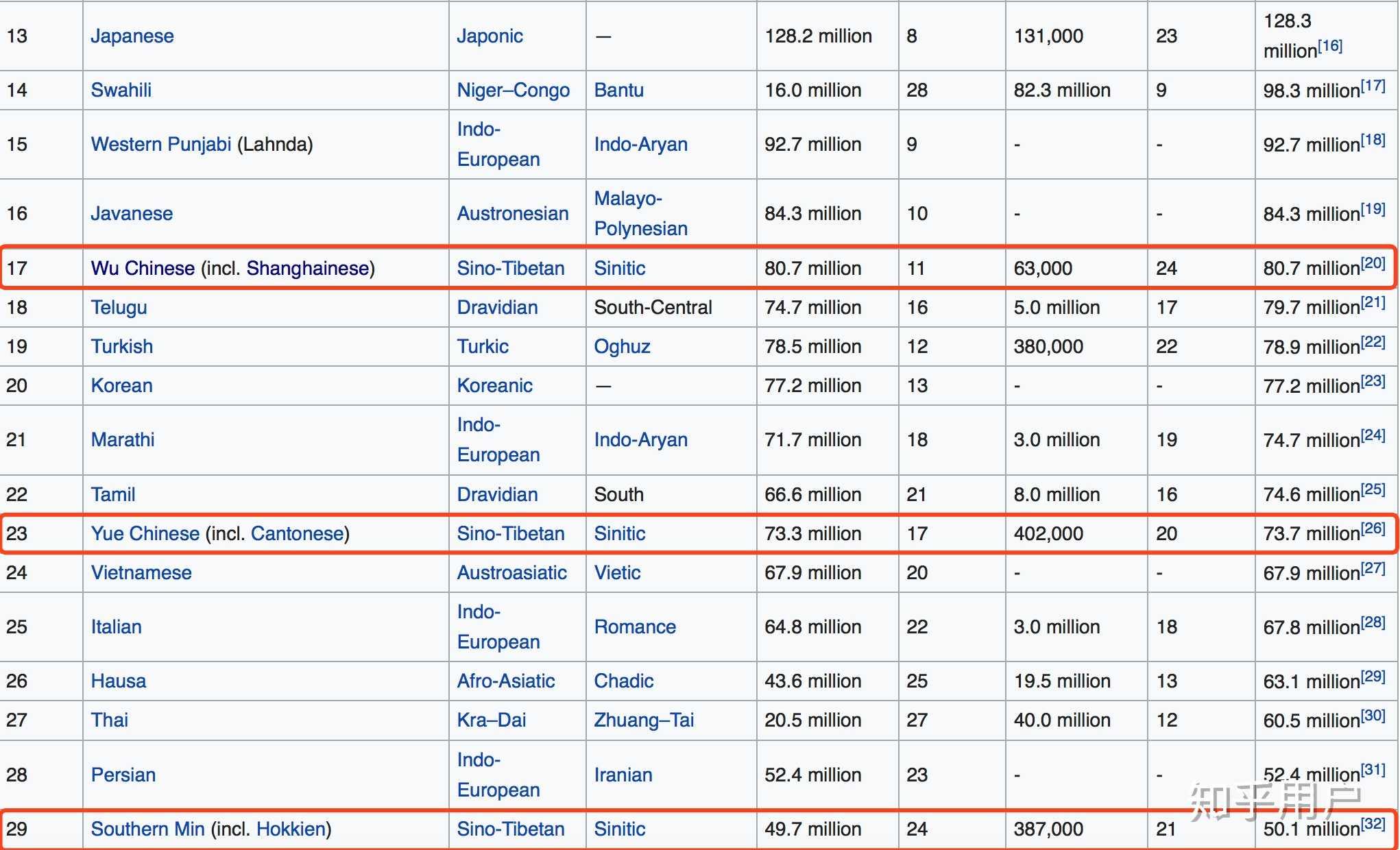 语言使用人口排名_世界语言使用人数前50的排名是怎样的