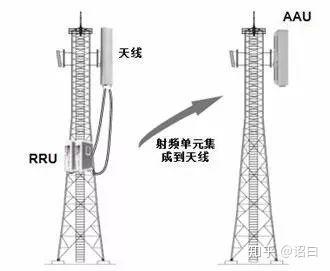 移动4g分布_5G 网络和 4G 网络有什么区别? - 知乎