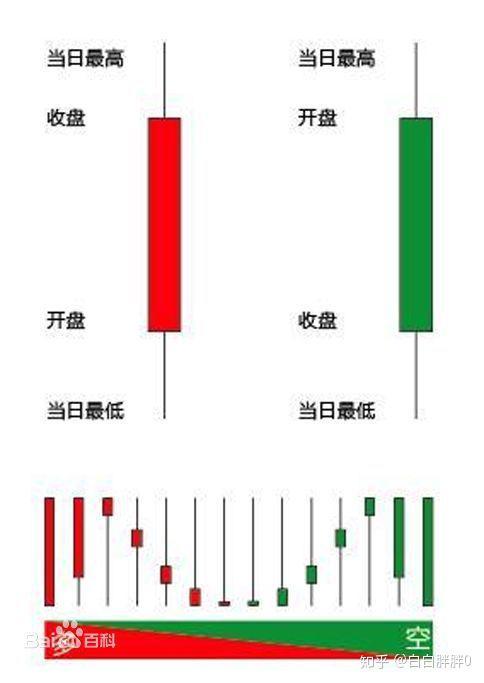 k线图:学习《日本蜡烛图技术》,求解惑?作者:白白胖胖0