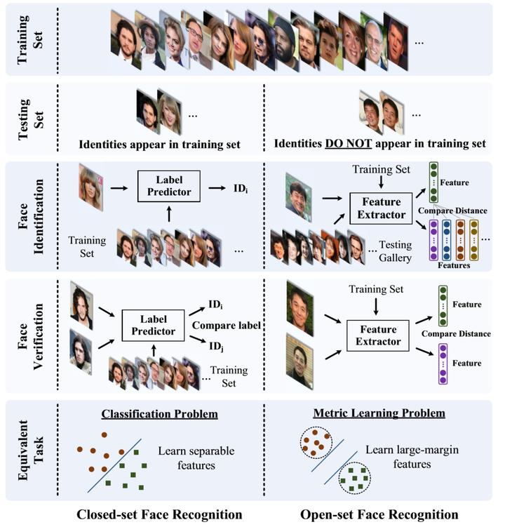 人脸识别数据集的身份重合问题- 知乎