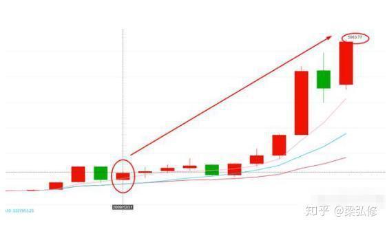 贵州茅台股票:持有茅台股票十年是什么感受?作者:梁弘修