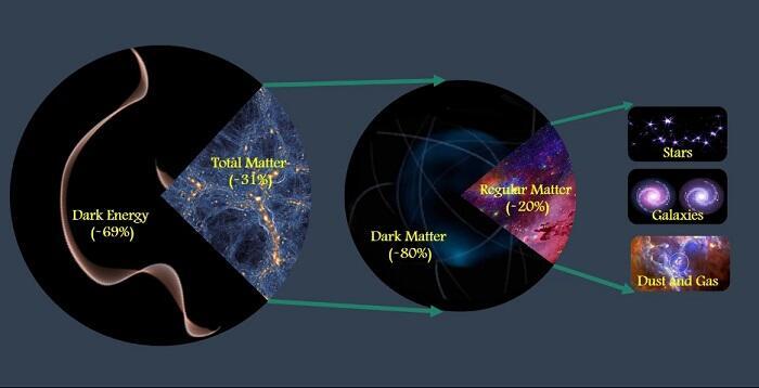 地球外面宇宙中的暗能量是什么啊?
