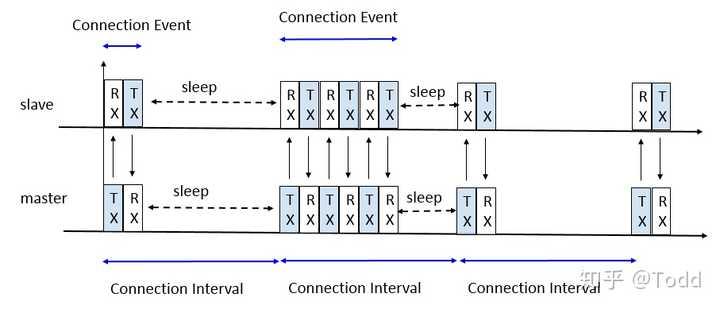 蓝牙基础笔记5之PDU解析- 知乎