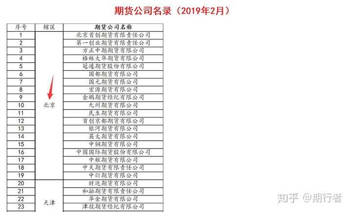 北京期货开户:北京期货交易手续费哪家低?作者:期行者