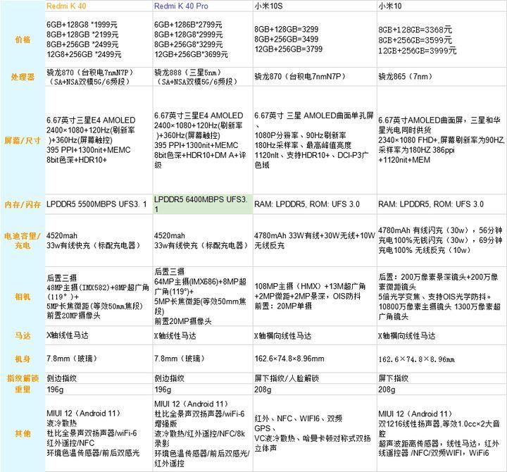 推荐必看:3500元价位手机有哪些曝光 优惠活动社区 第8张
