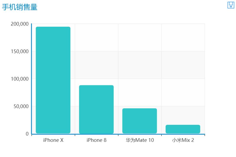 Python告诉你iPhone X有多热卖
