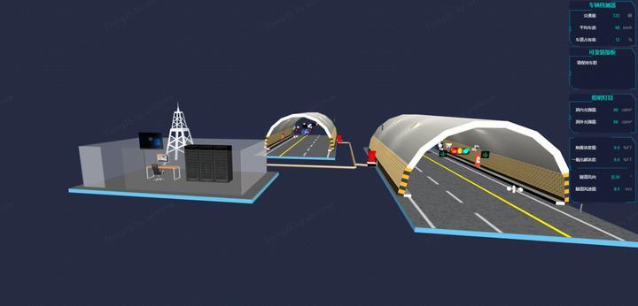 轨道交通智能化、3D可视化方面市场远景若何?好进入吗?ThingJS