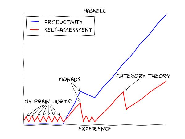 仙境里的Haskell(之一)