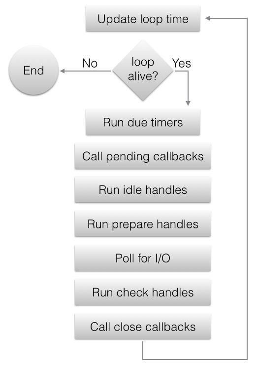 Node.js 中 setTimeout(f1, 0) 与 setImmediate(f