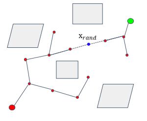环境感知与规划专题(十)——基于采样的路径规划算法(二)插图(9)