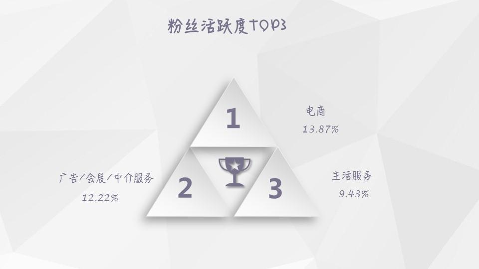 【独家】2018年12月微信公众号粉丝增长数据报告插图(4)