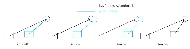 从零手写VIO——(五)视觉前端 Frontend插图(20)