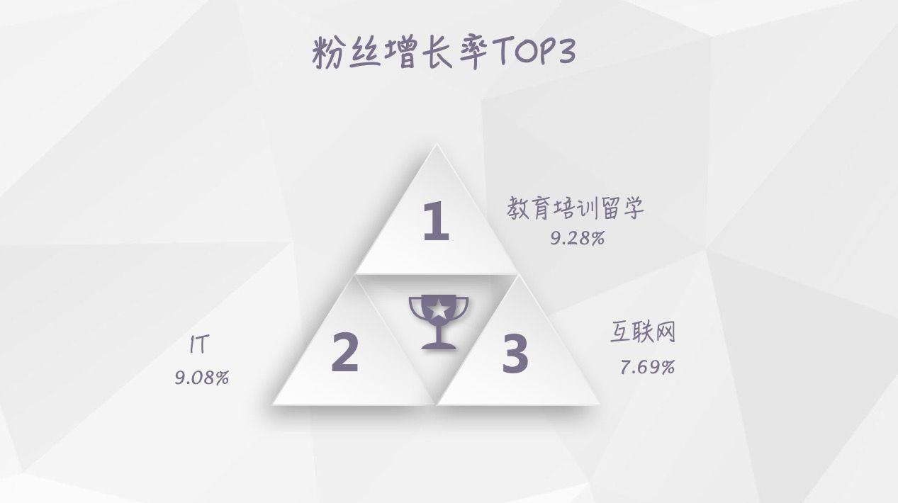 【独家】2018年6月微信公众号粉丝增长数据报告插图(3)