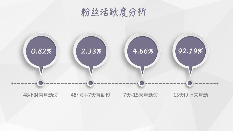 【独家】2018年10月微信公众号粉丝增长数据报告插图(2)