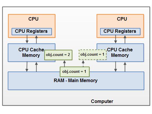 《终于有人把Java内存模型说清楚了》