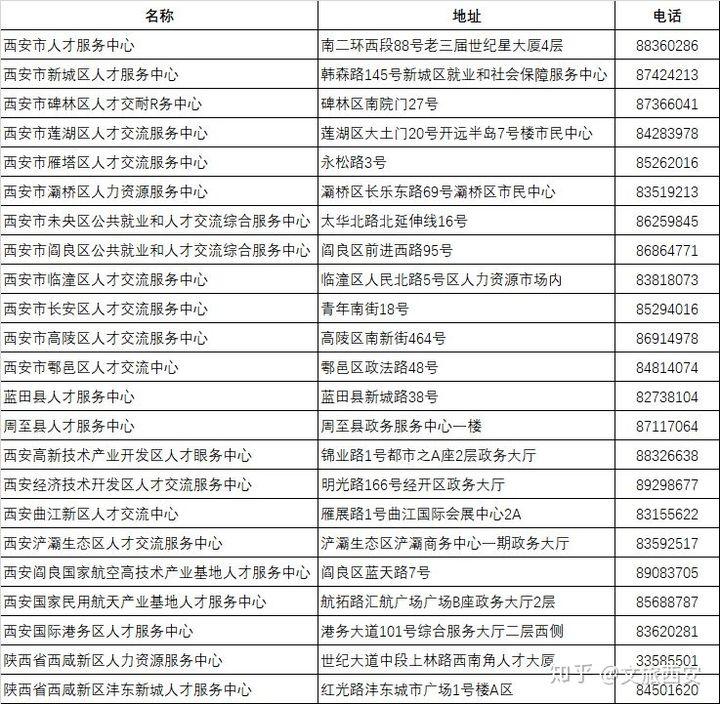 西安人才4类不限购 外地人在西安买房怎样才能解除限购?插图