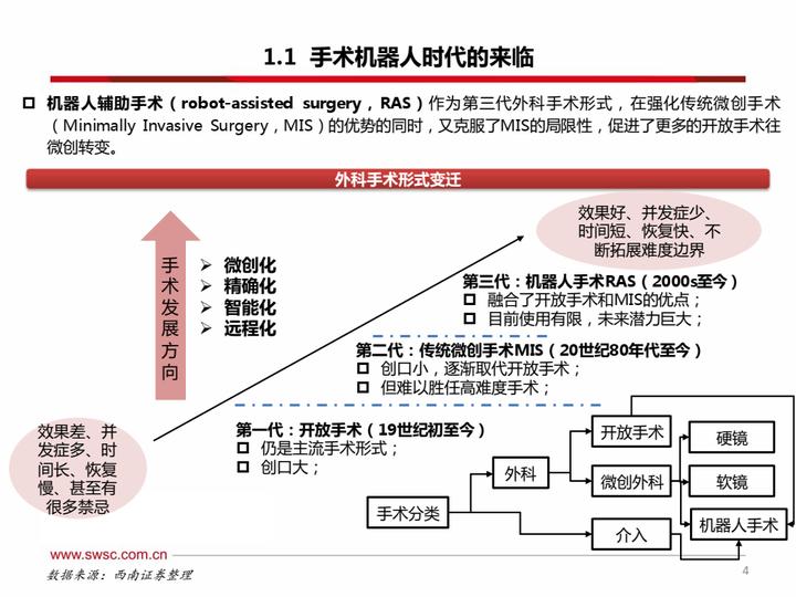 【免费下载】手术机器人,从一马当先到万马奔腾-西南证券-20210802