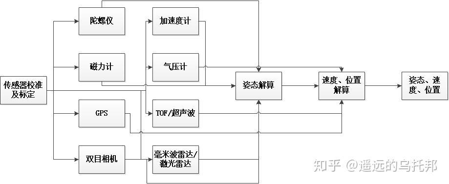 导航系统设计专题(二)——传感器与组合导航系统(下)插图(11)