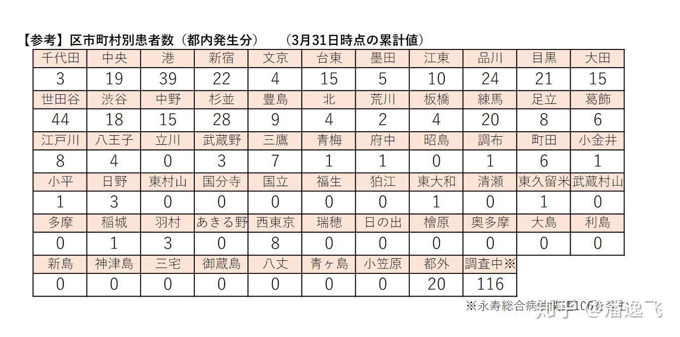 23 区 感染 者 数