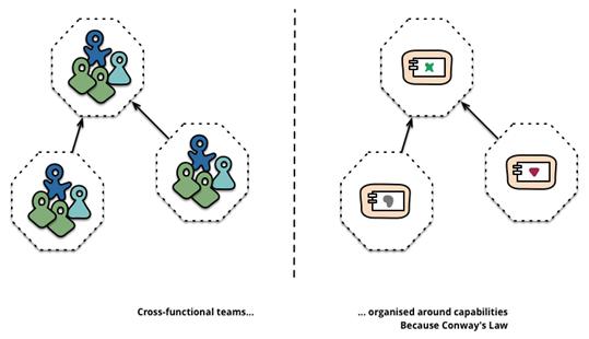 《站在更高的角度,看微服务架构的理论基础》
