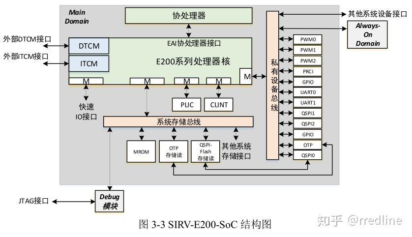 国内芯片技术交流-RISC-V - 解决国产民用处理器困局的终极方案?risc-v单片机中文社区(4)