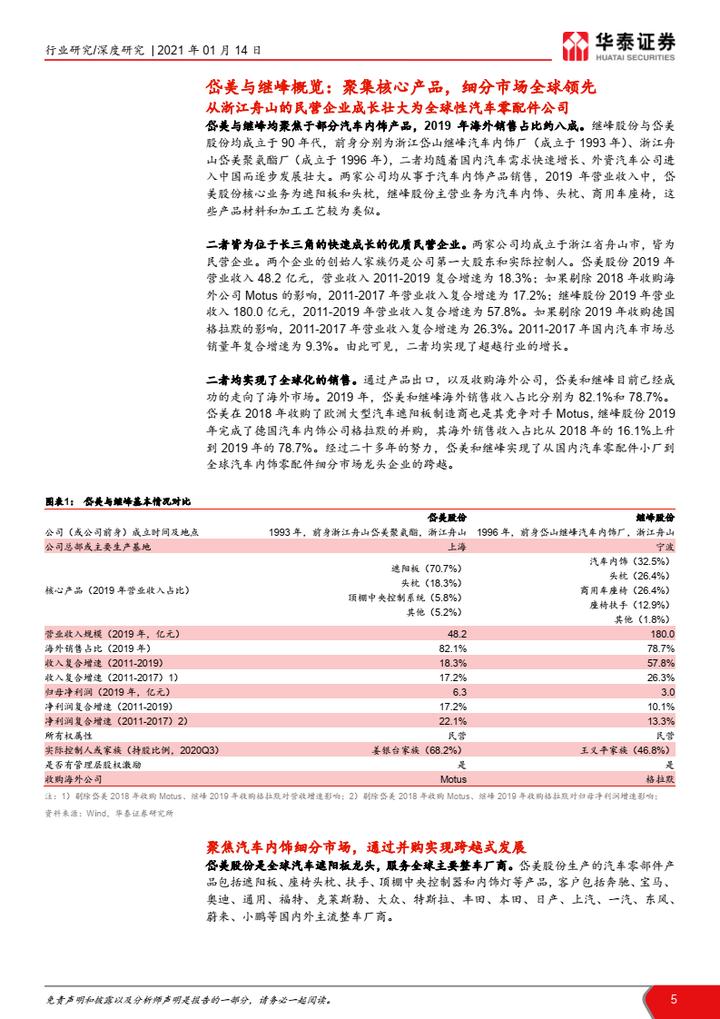 【免费下载】中国汽车零配件企业成长路径总结与分析:岱美、继峰:走向全球化的优秀代表-华泰证券-20210114