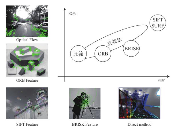从零手写VIO——(五)视觉前端 Frontend插图(4)