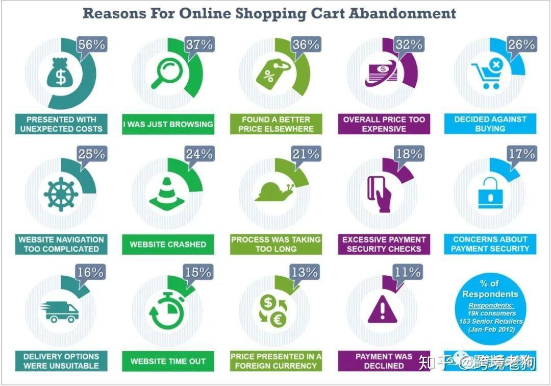 4招提升你的店铺转化率!如何提升店铺购买率,通过优化购物流程提升店铺转化率(1)