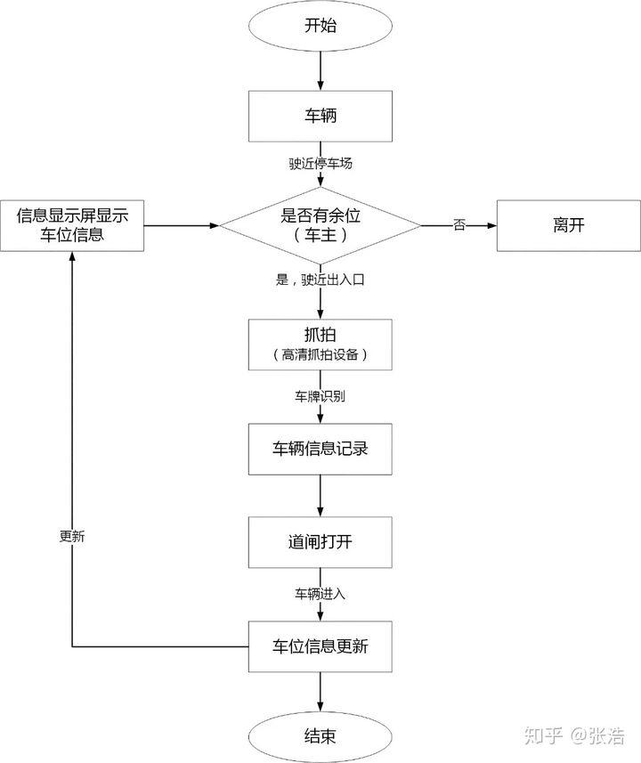 萍鄉完整的停車場道閘管理系統設計方案(萍鄉停車系統智能道閘安裝)(圖5)