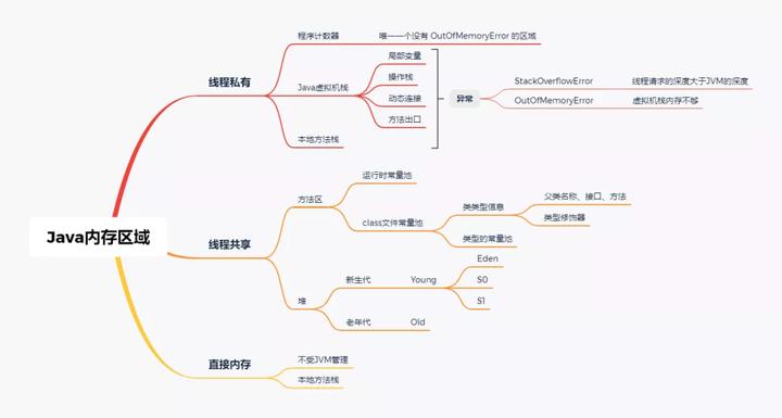 Java内存区域,Java虚拟机,Java内存模型