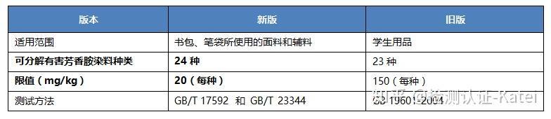 新版学生用品安全通用要求标准GB 21027-2020插图3
