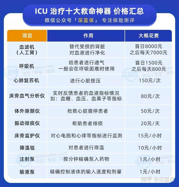 icu病房一天多少钱