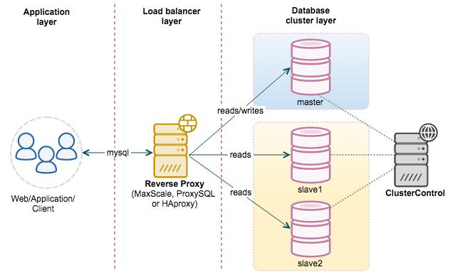 《MySQL,必须掌握的6个知识点》