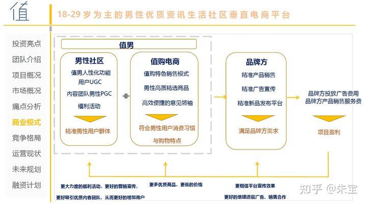 Z世代消费潮起,一文带你看遍那些有趣的社交电商内容电商创业项目 附2021更新社交电商商业计划书
