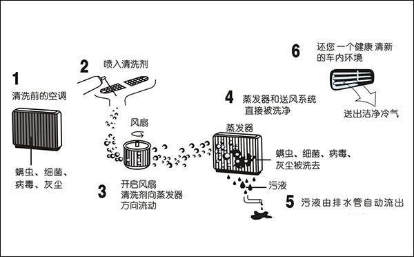 空调清洗方法