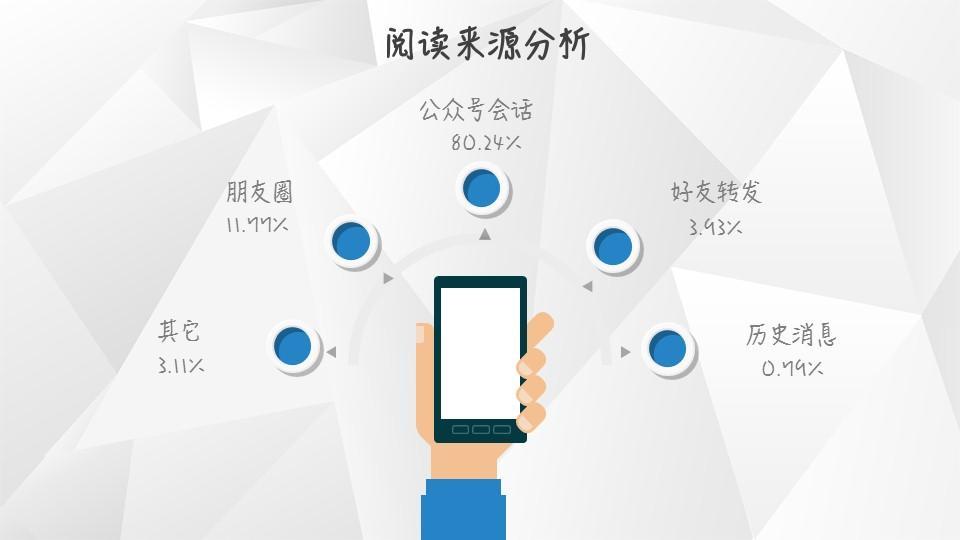 【独家】2018年第4季度微信公众号图文群发数据报告插图(2)