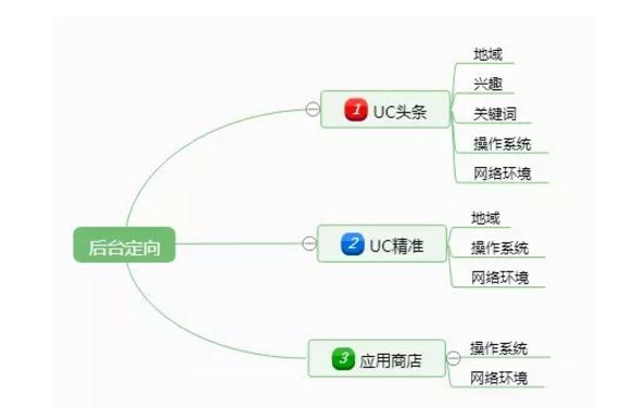 uc广告推广定向