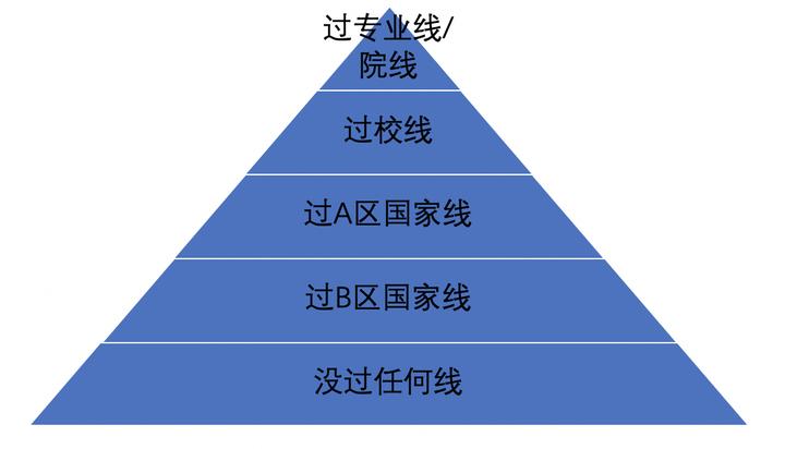 2022年考研基本常识(图2)