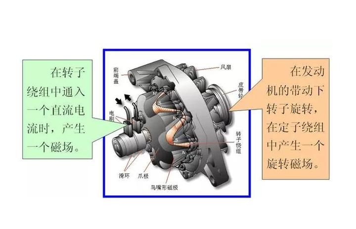 发电机的工作原理是什么?发电机工作原理怎样形成的?