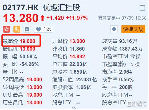 新股暗盘丨优趣汇控股(2177.HK)一度暴涨60%
