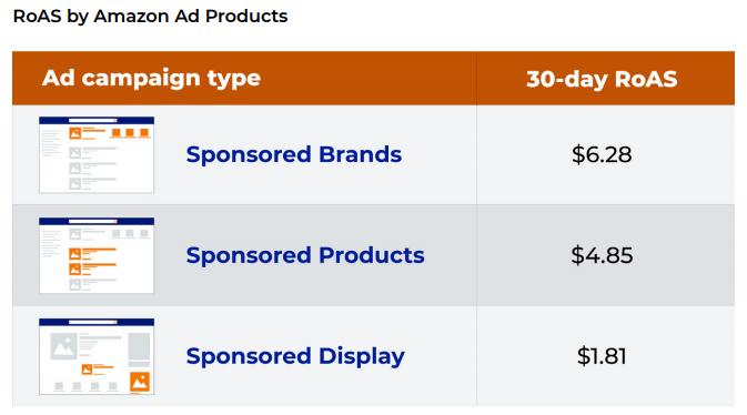 问渠那得清如许,为有源头活水来                            —-浅谈亚马逊平台三大类广告的现状和未来插图8