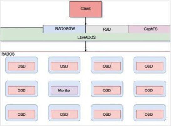 Ceph介绍(二):架构和组件- don_chiang709的专栏- CSDN博客