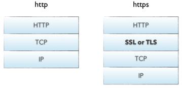 HTTP 与 HTTPS