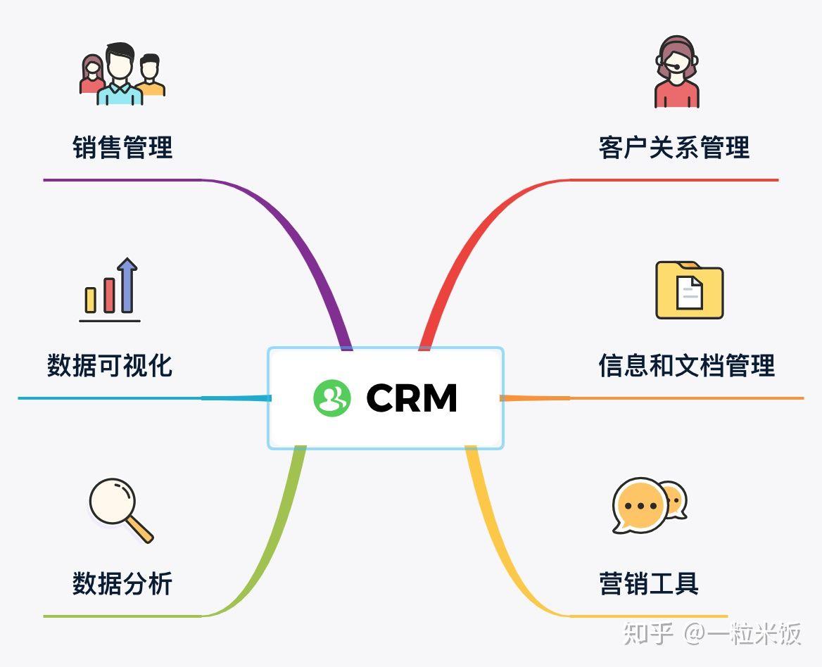 分析 crm