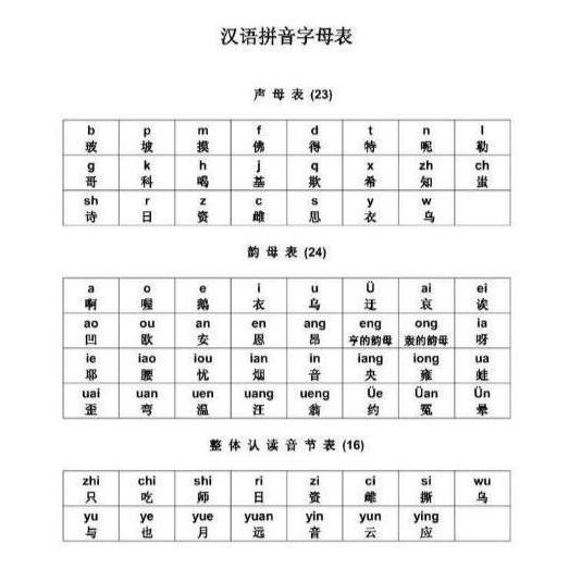 拼音字母曲谱_拼音字母