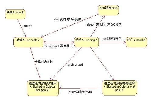 Java多线程,线程调度,Java多线程学习